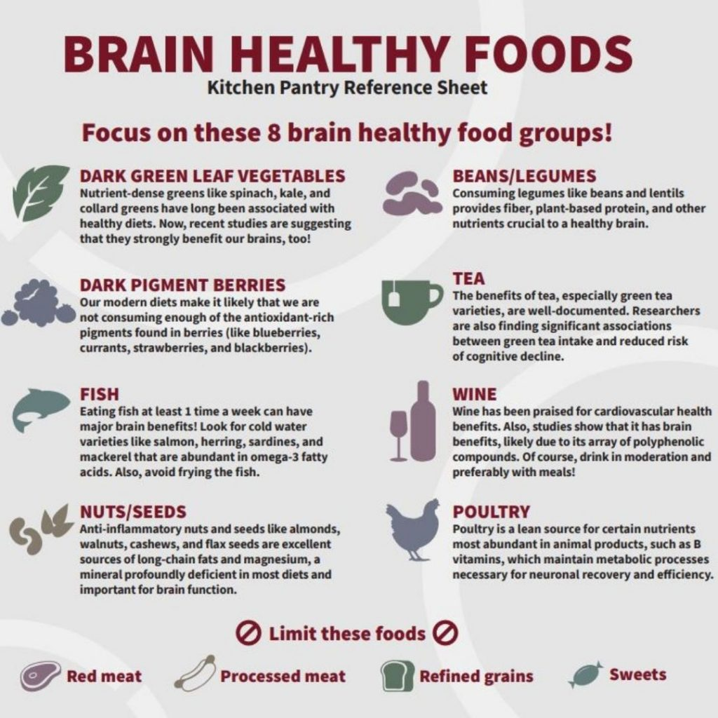 Kitchen Pantry Reference Sheet - Brain Healthy Foods